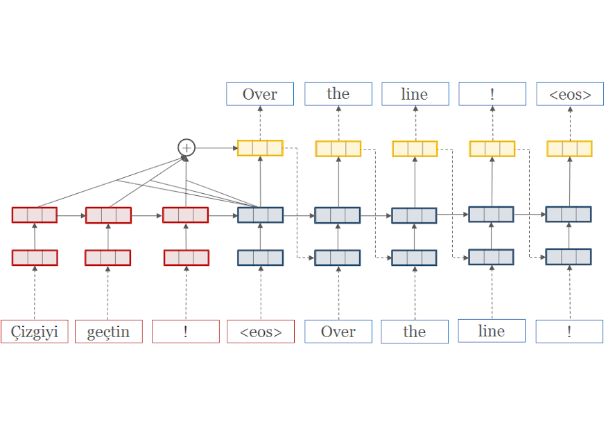 Quelle est la qualité réelle du Neural Machine Translation ?